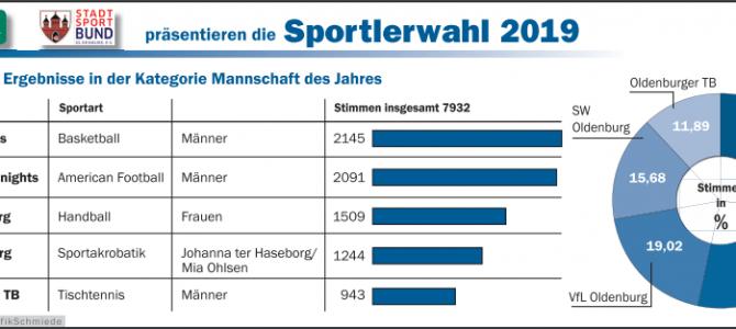 Stolzer Platz 2 bei der Sportlerwahl in Oldenburg
